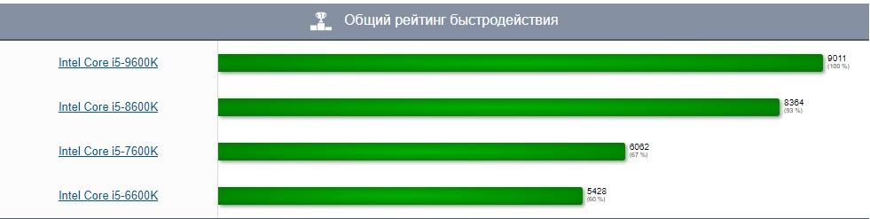 Общий рейтинг быстродействия1.jpg