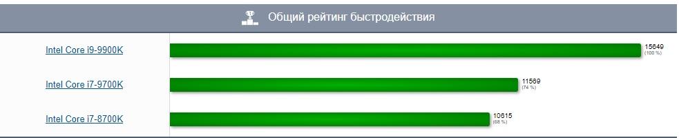 Общий рейтинг быстродействия2.jpg