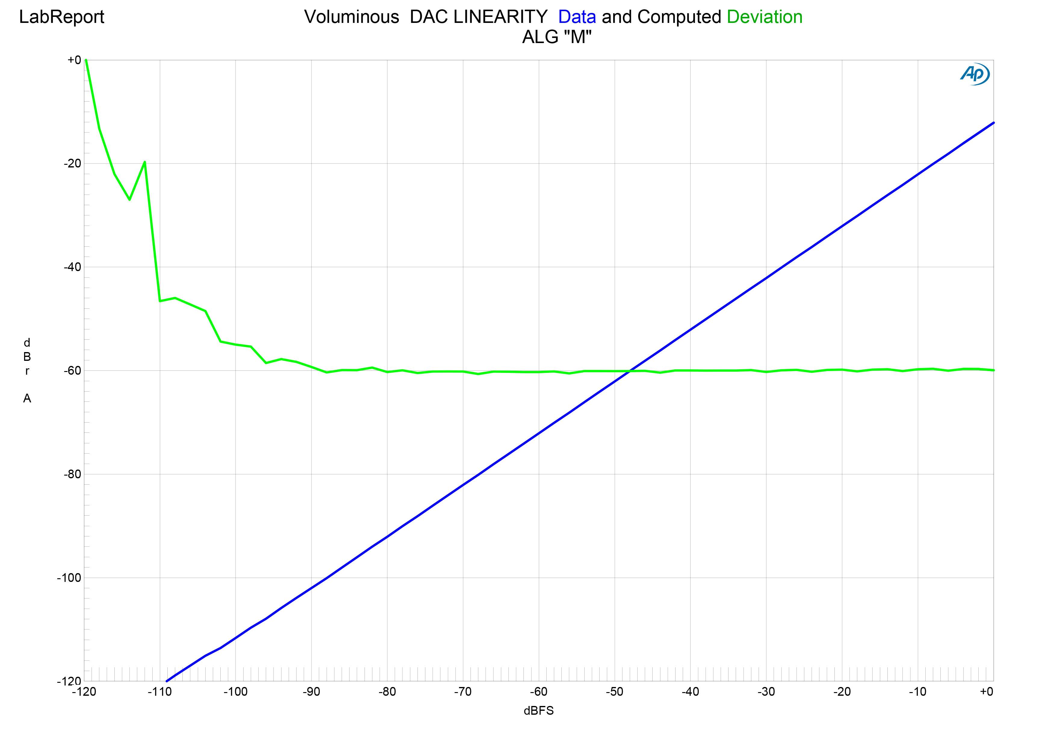 Voluminous DAC LINEARITY-M.jpg