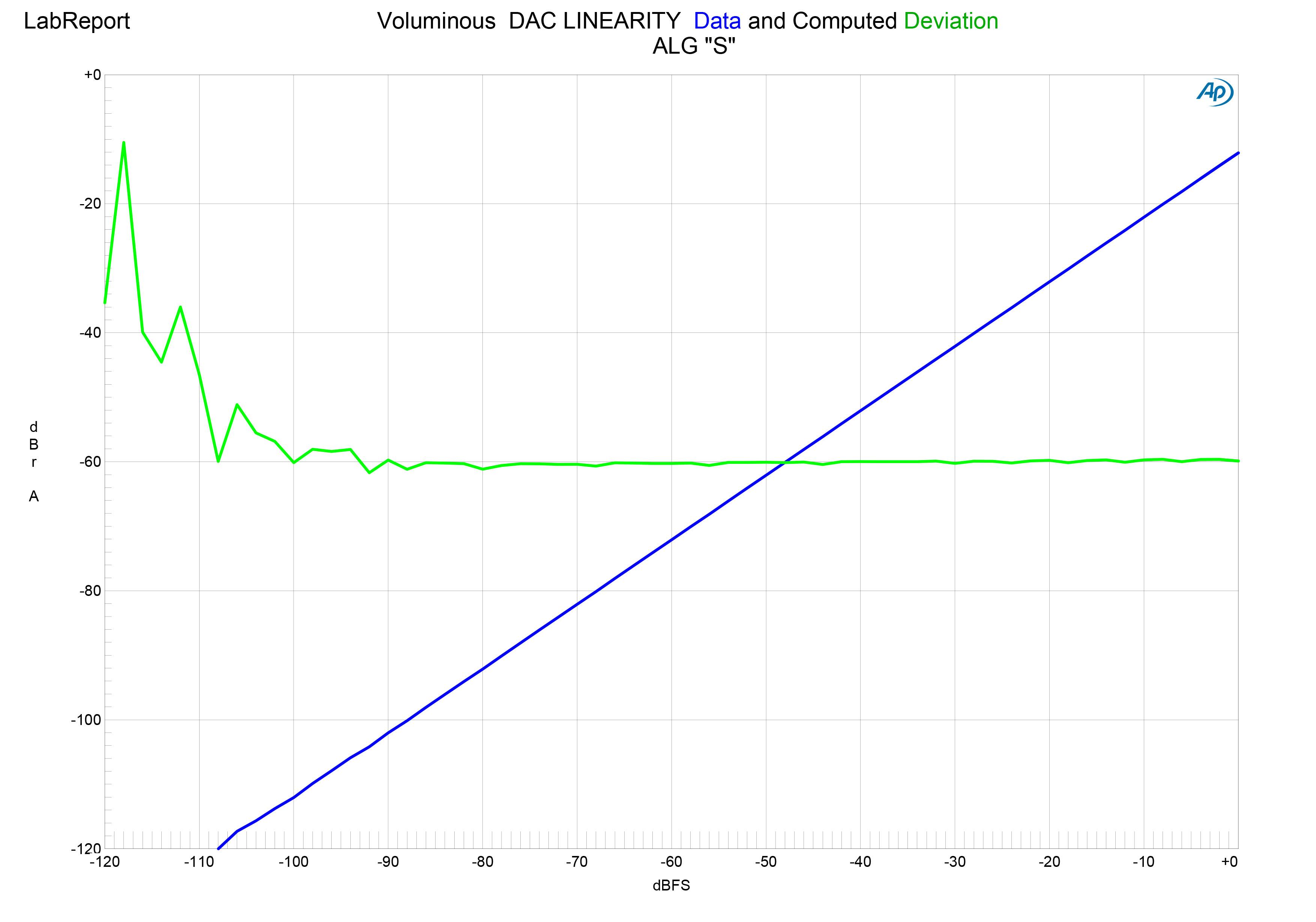 Voluminous DAC LINEARITY-S.jpg