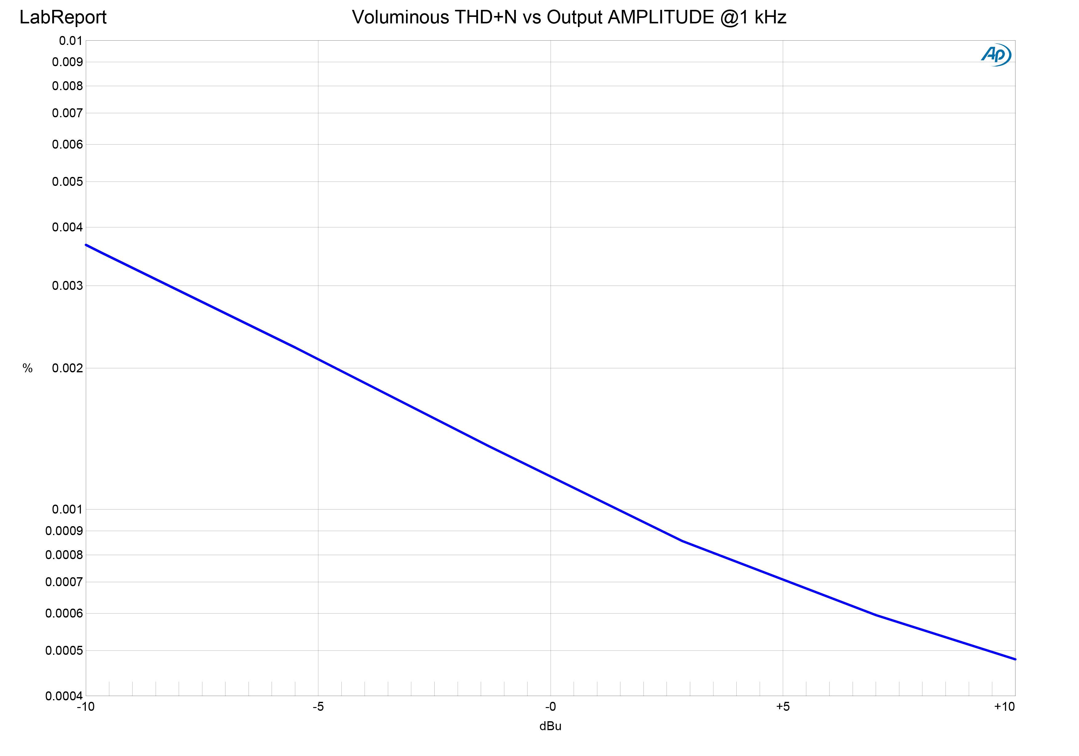 Voluminous THD+N vs Output.jpg