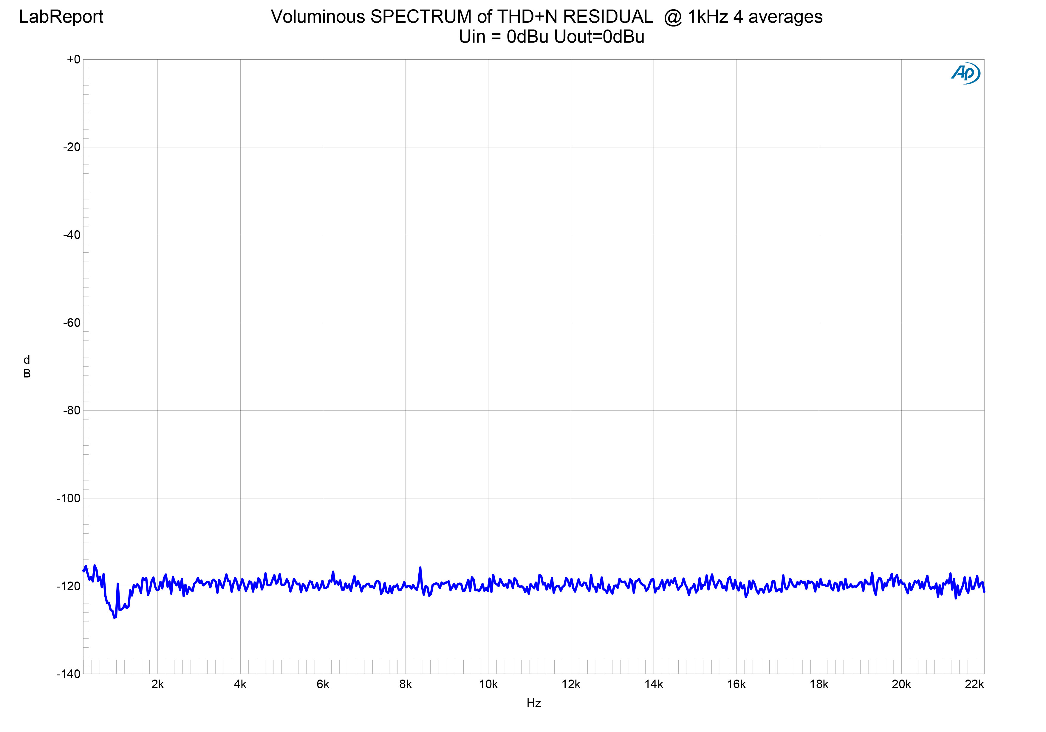 VoluminousSPECTRUM of THD+N RESIDUAL 0 .jpg